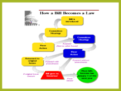 How Bill Becomes Law